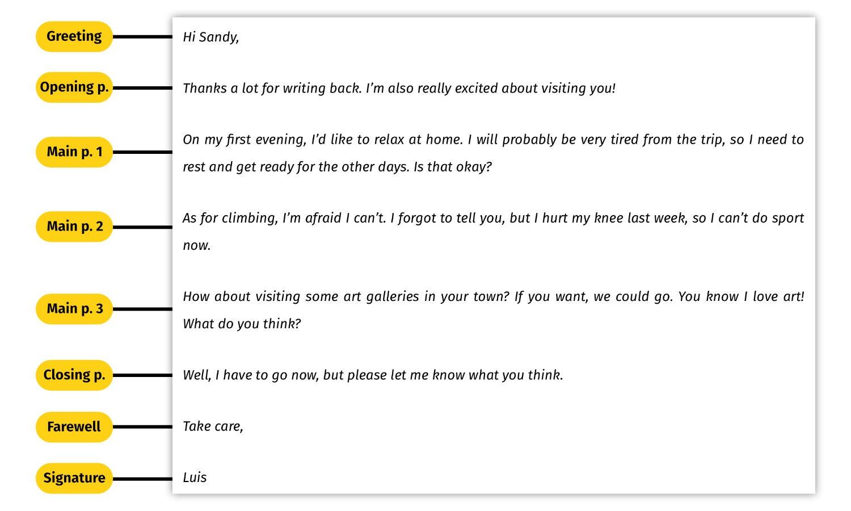 Cómo escribir un email para el Writing del B1 Preliminary (PET) | KSE  Academy®
