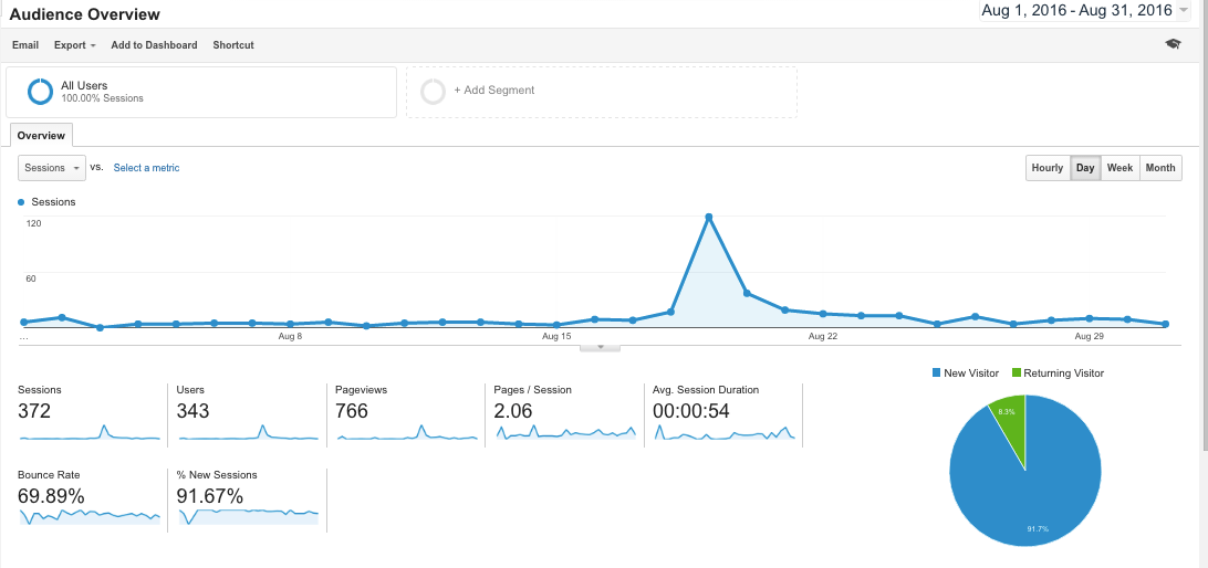 The Biege House blog stats for August 2016