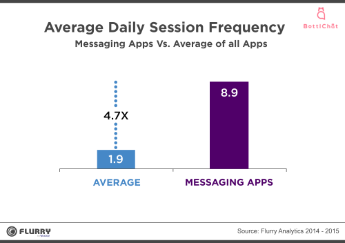 Messenger Average Session Frequency