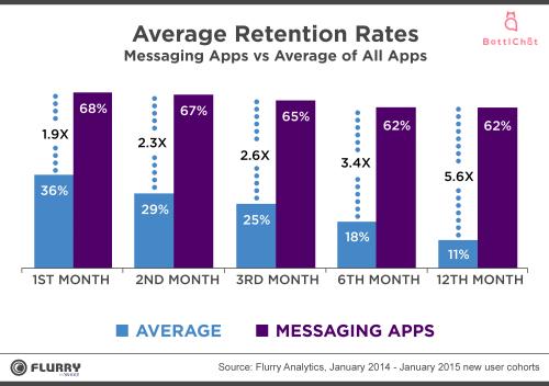 Yahoo's Furry - Messaging Report