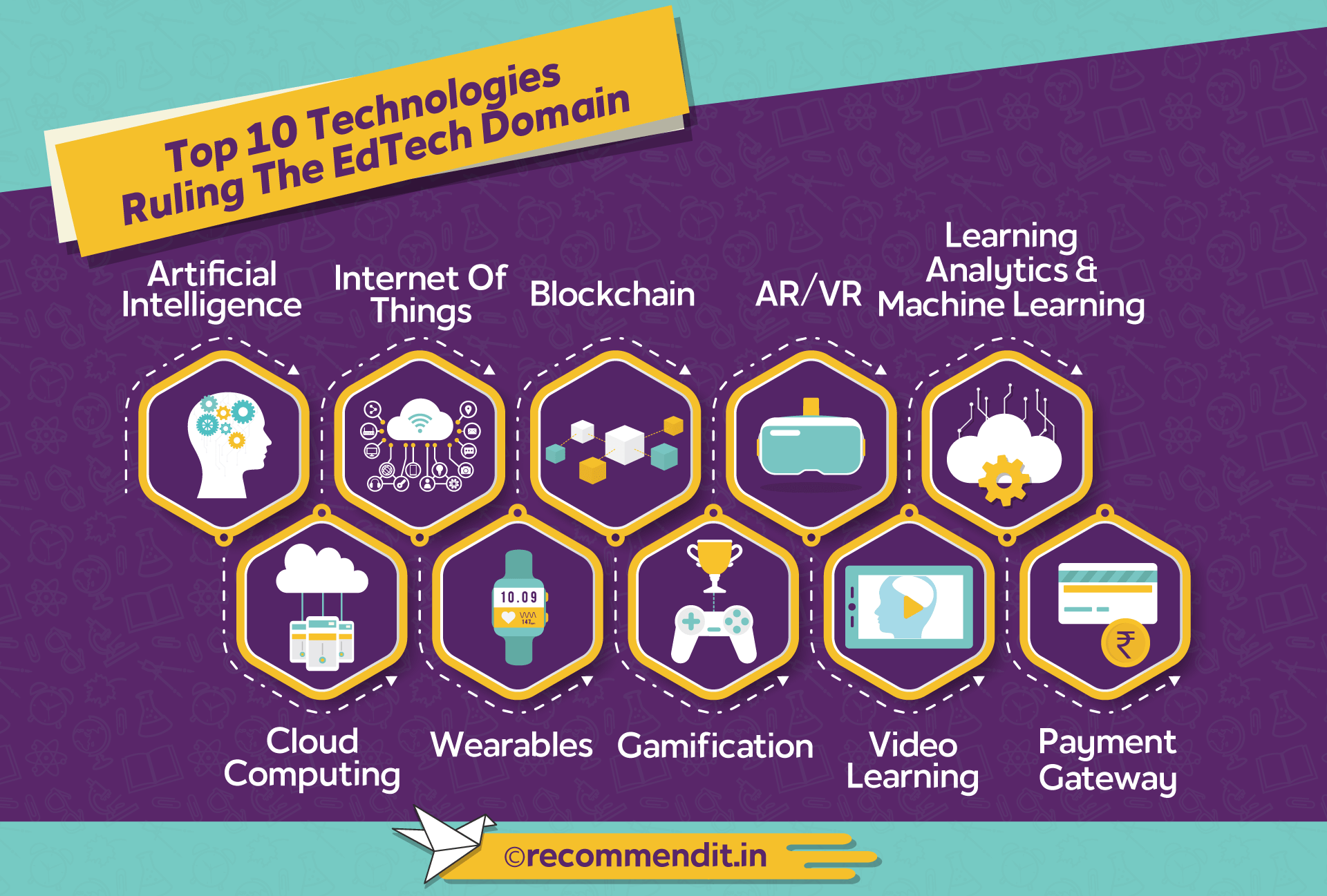Top 10 technologies Ruling The EdTech Domain