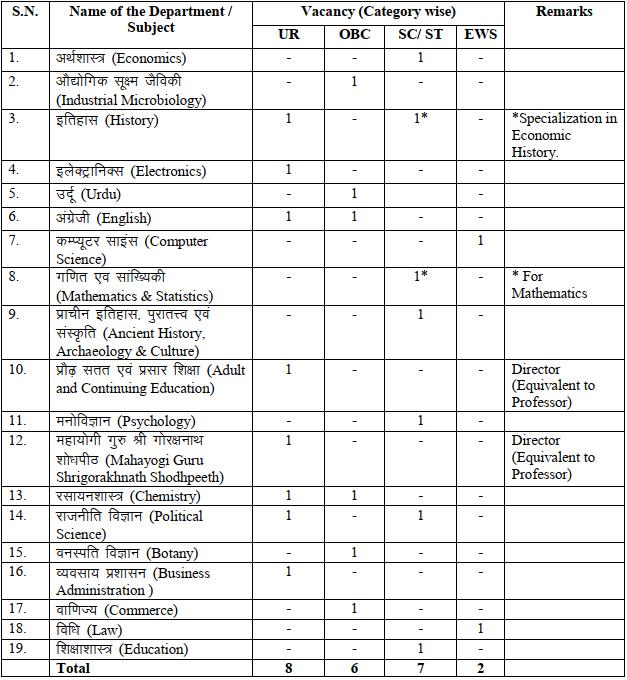 Faculty Position in Deen Dayal Upadhyaya Gorakhpur University, UP, India