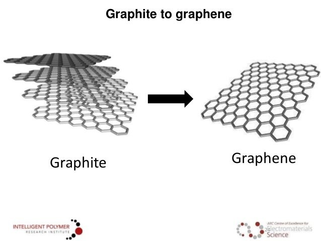 graphite and graphene layer comparison