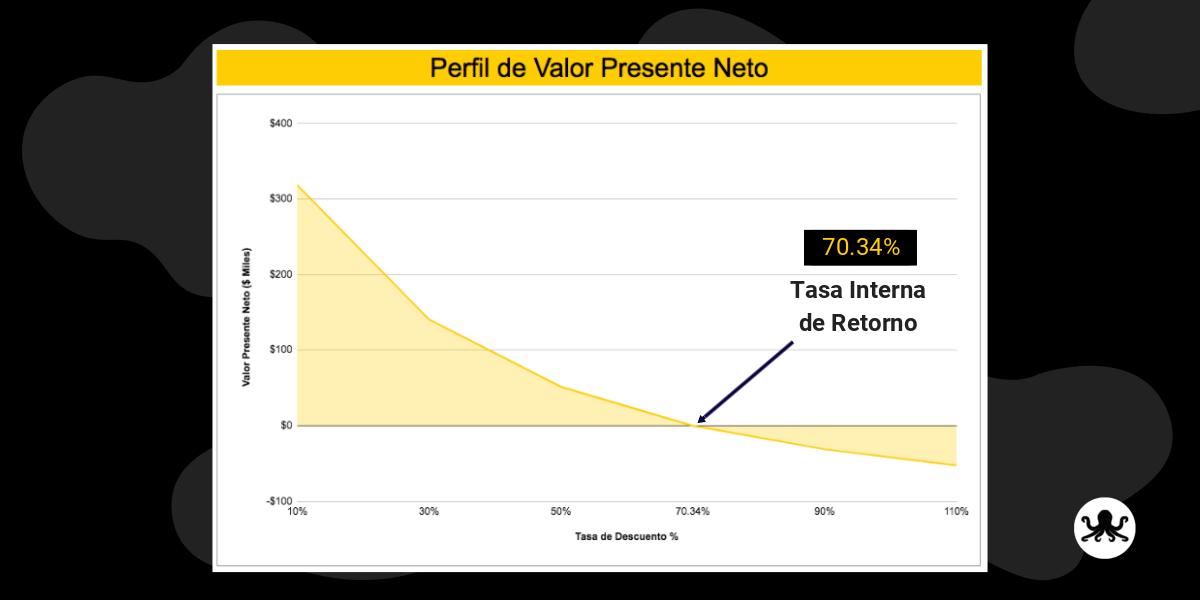 Relación entre tasa interna de retorno y vpn