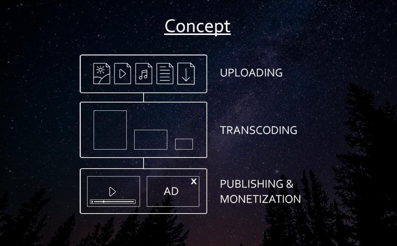 Publitio API Documentation & Reference