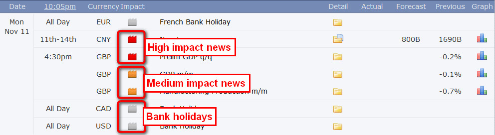 forex factory news impact