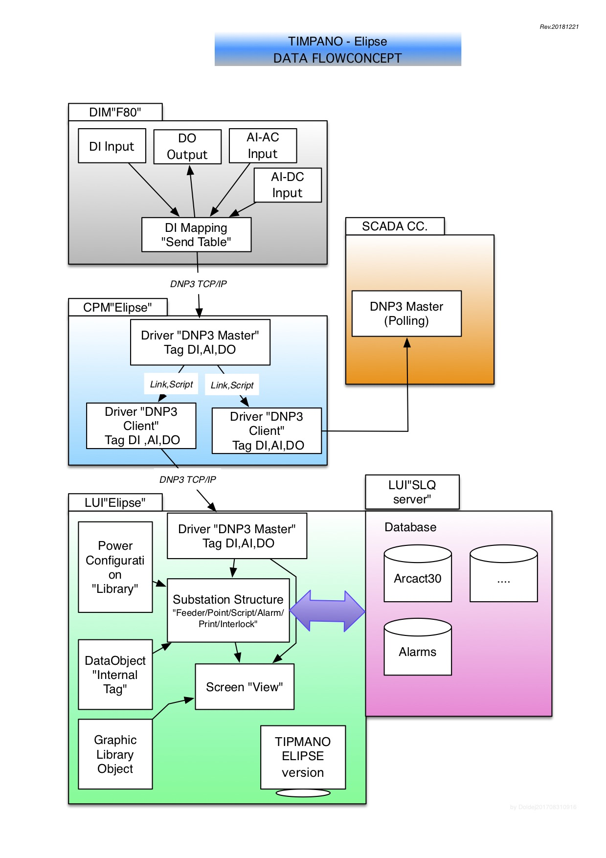 CSCS TIMPANO – Elipse ; Concept and Dataflow