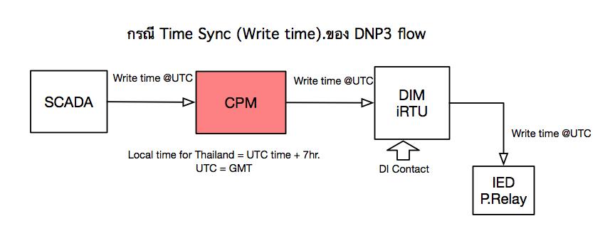 Flow_DNPTimeSync
