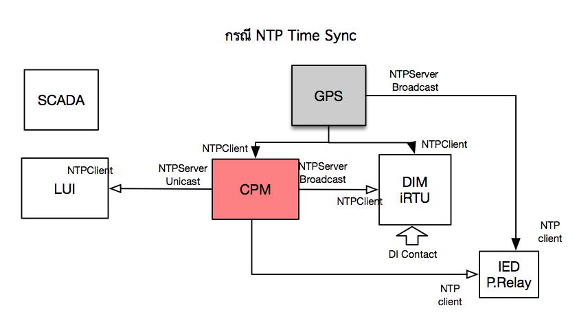 Flow_NTPTimeSync