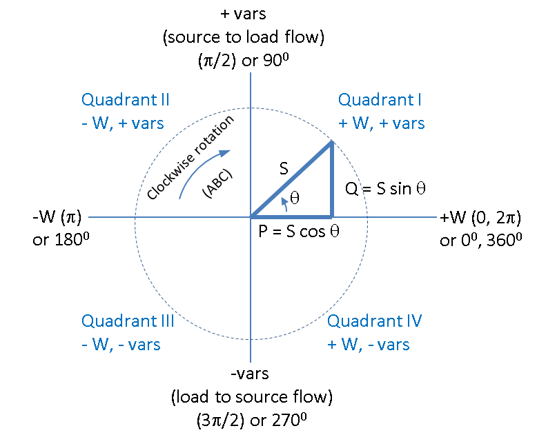 power_quadrants2