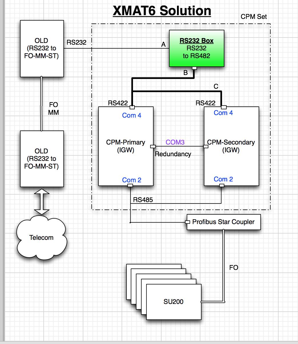 XMAT6 ; Configuration