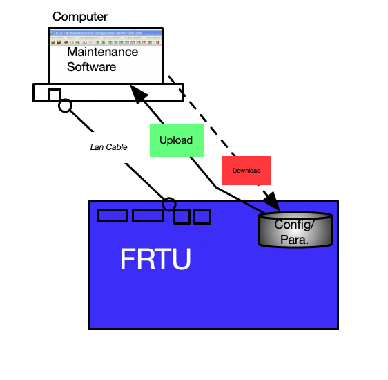 FRTU – Download Config/Parameter