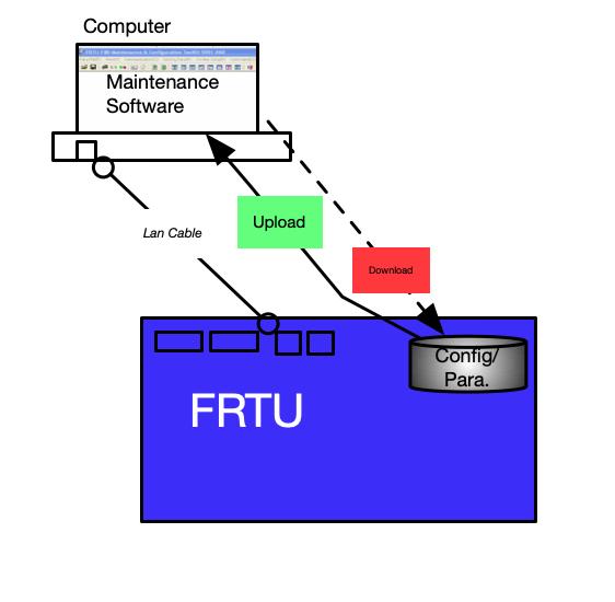 FRTU – Download Config/Parameter