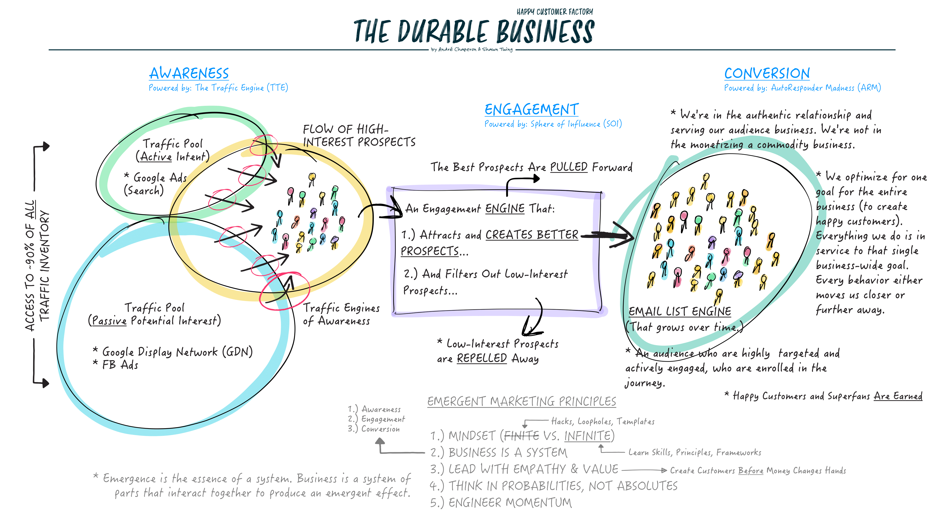 The Durable Business