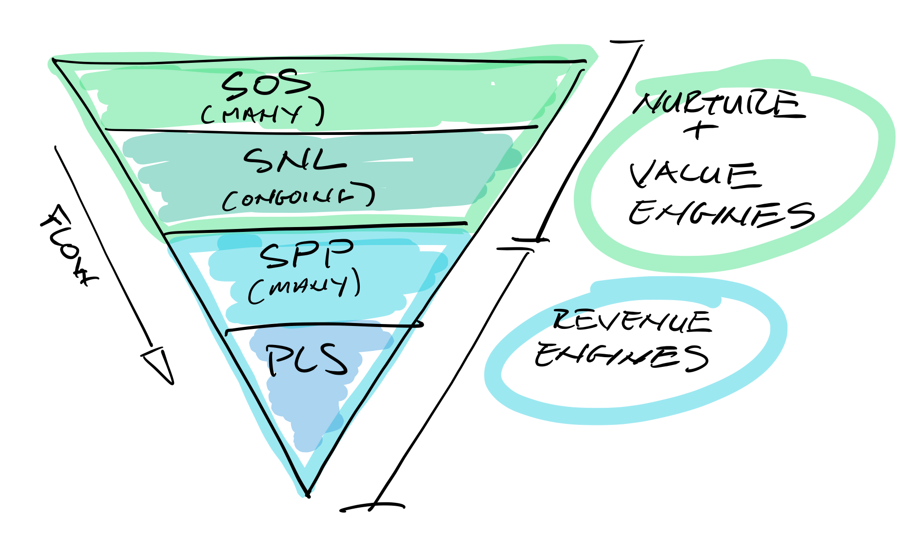 Email Engines Triangle