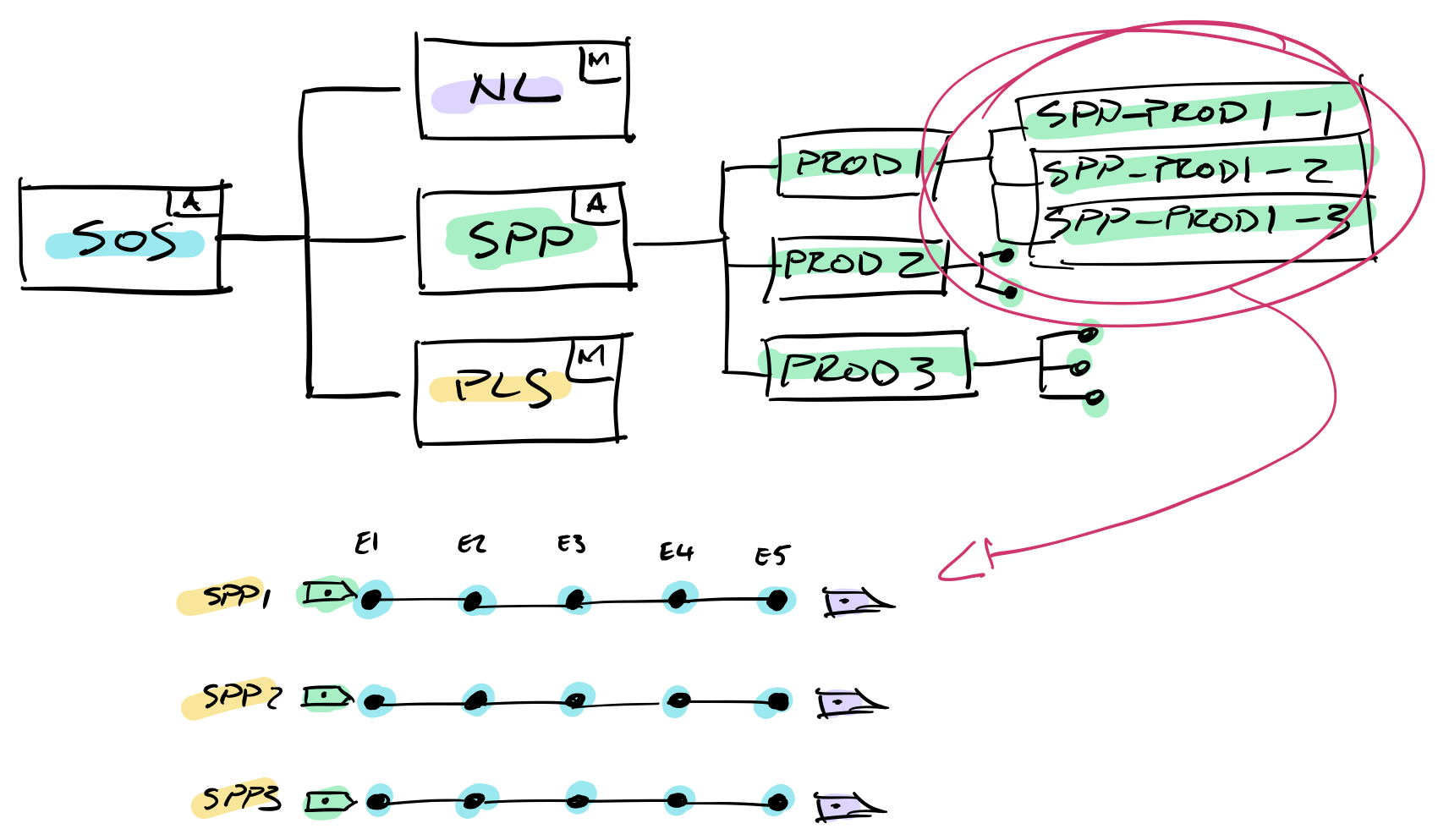Diagram of a Story-Powered Promotions (SPP) Workflow