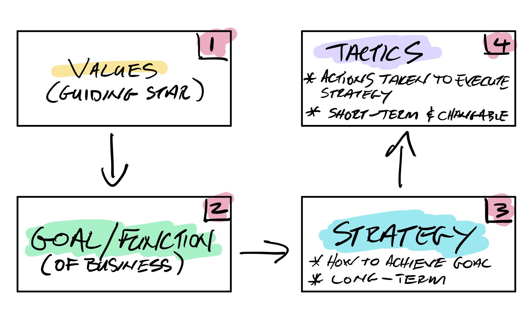Relationship between Values, Goal, Strategy & Tactics