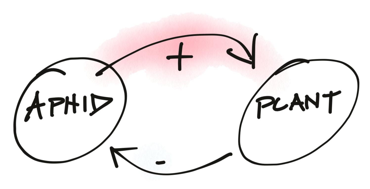 Simple Unbalanced Systems Model