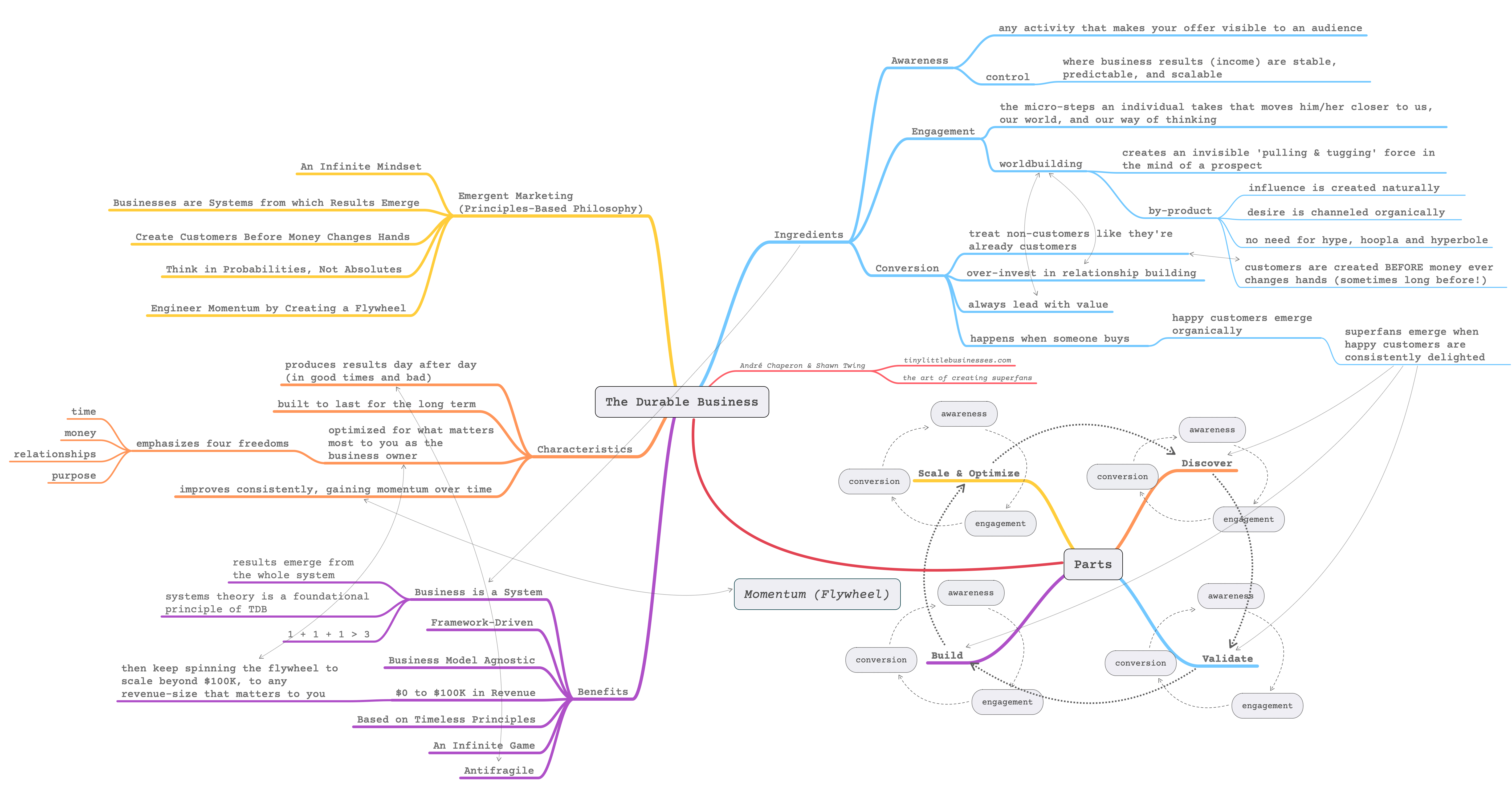 Mind Map of The Durable Business