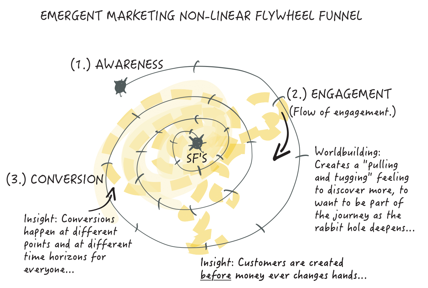 Emergent Marketing Non-Linear Flywheel Funnel