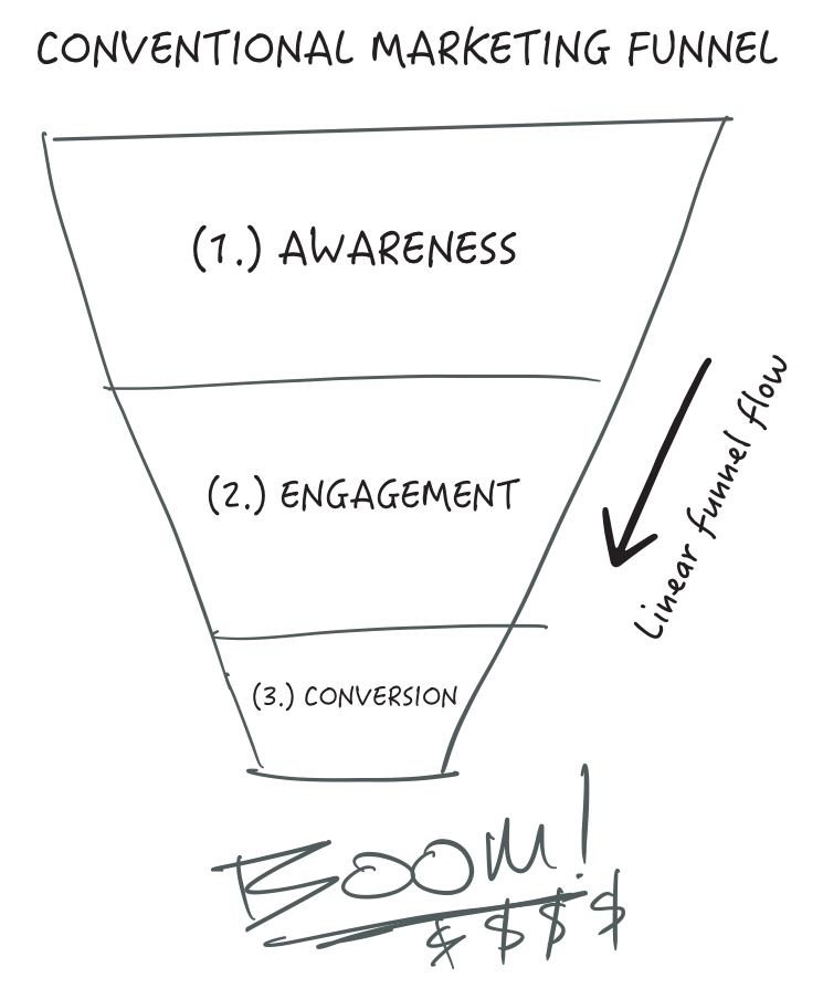 Conventional Marketing Funnel