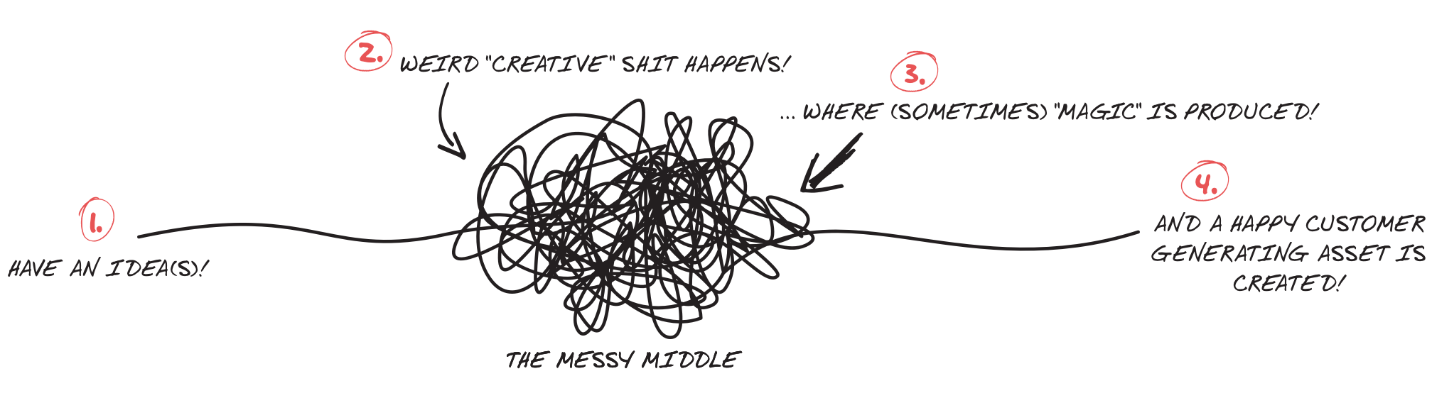 Ideas to Assets Masterclass: The Messy Middle