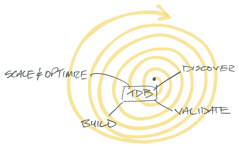 TDB Flywheel Framework