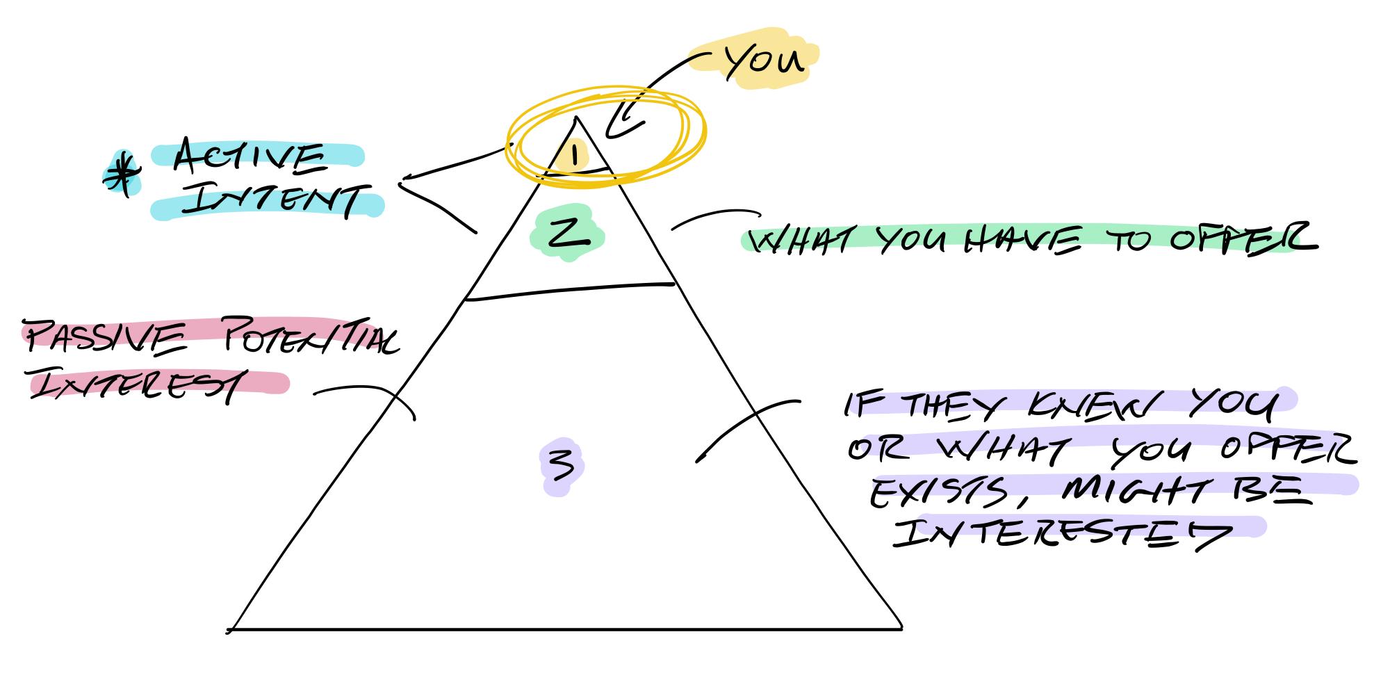 The Traffic Engine - Traffic Pyramid