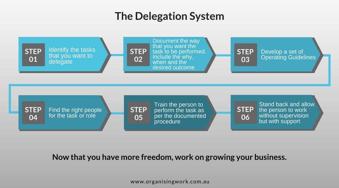 The Delegation System