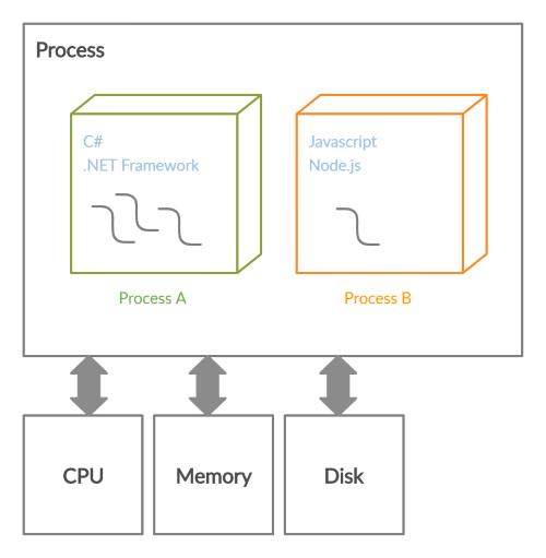 مدیریت Processها توسط سیستم عامل