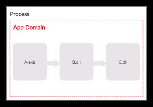 لود شدنِ assemblyها داخل یک AppDomain