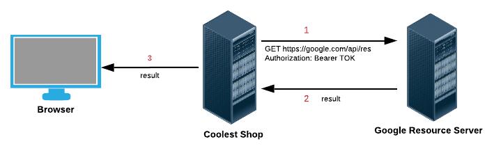 دسترسی به Resource با داشتنِ access token