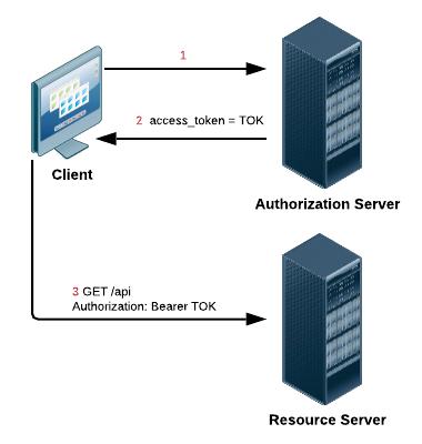 دریافتِ access token توسط خودِ client