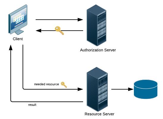 عملکردِ OAuth2.0 به صورت کلی