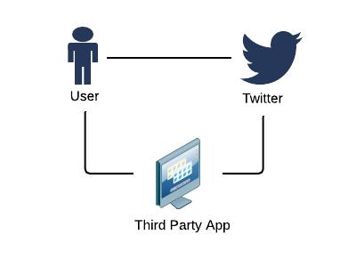 اجازه برای استفاده از اطلاعات کاربرانِ Twitter