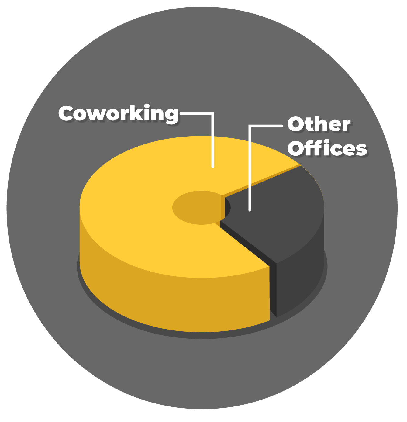 Current coworking market size