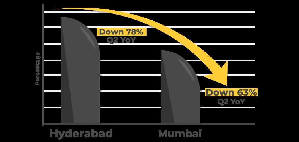 mumbai hydrabad covid impact