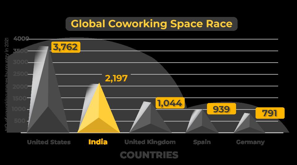 Global Coworking Space Race