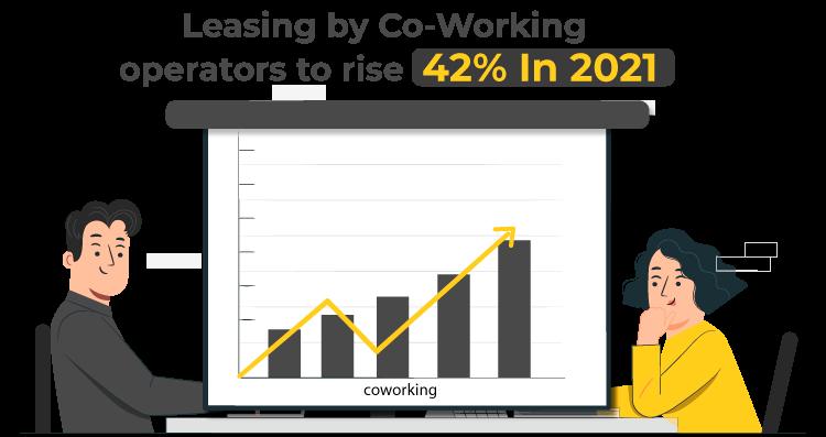 LEasing By Coworking operators