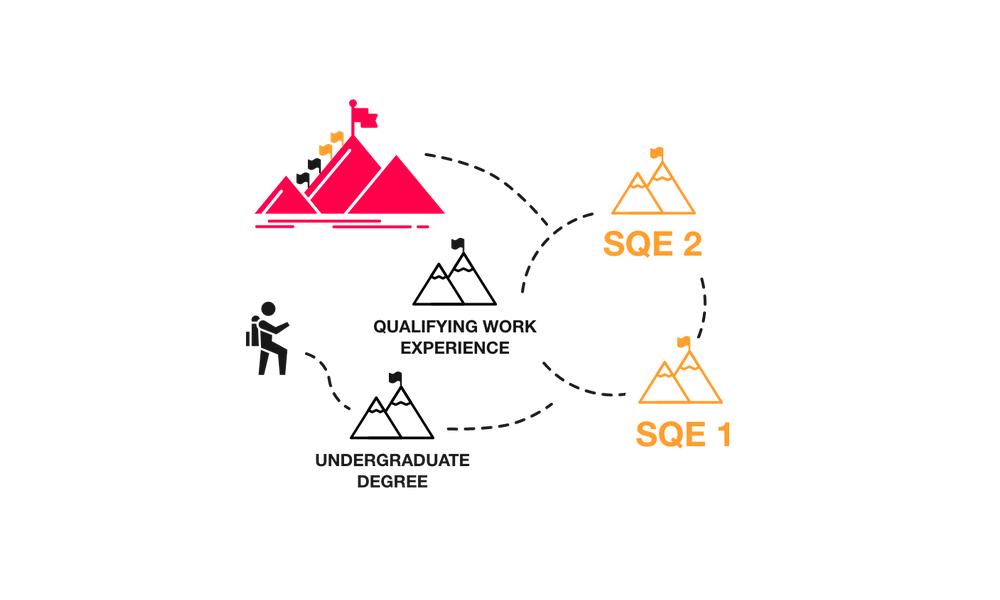 SQE map