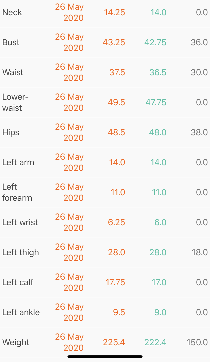 Results from the Always Eat After 7 PM 14 Day Acceleration Phase
