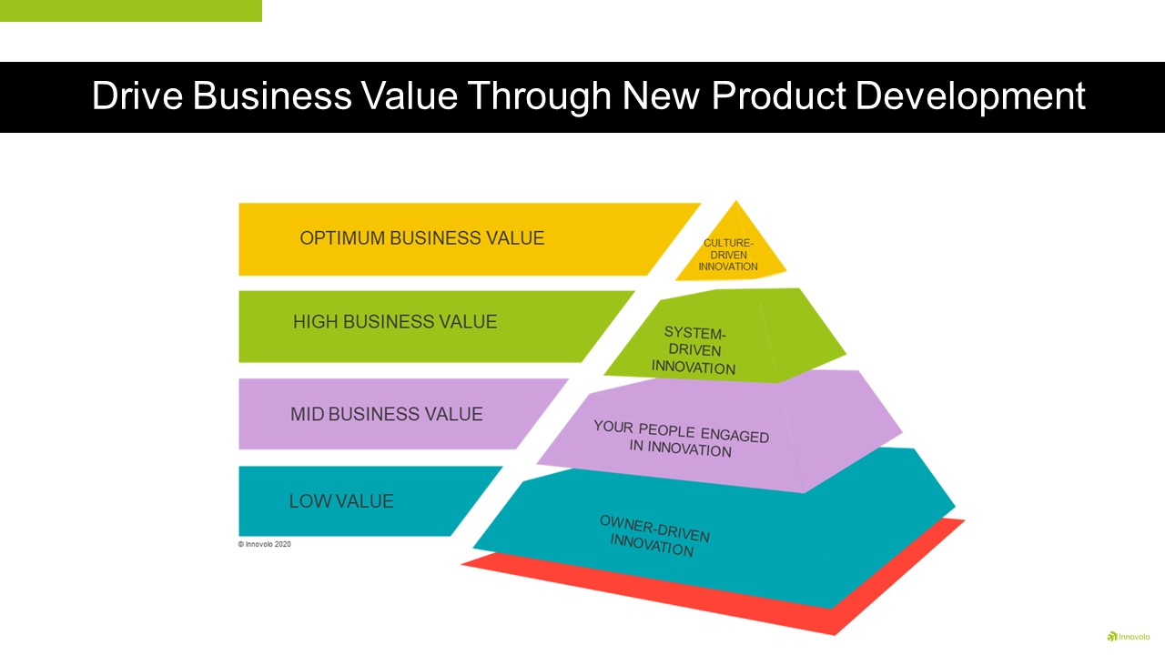 Drive Business Value Through New Product Development and applying the Innovation Value Pyramid to your organisation