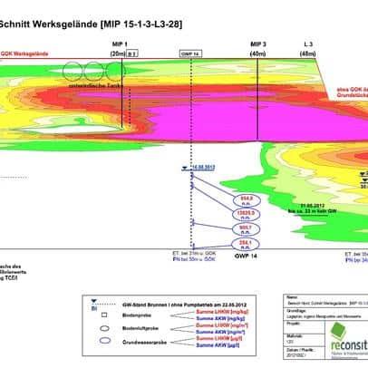 reconsite - Altlastenerkundung und Sanierungsplanung zur Sanierung von Boden und Grundwasser