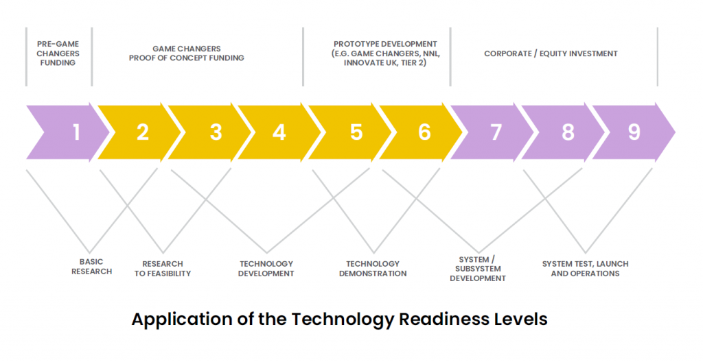 Application of the Technology Readiness Levels (TRLs)