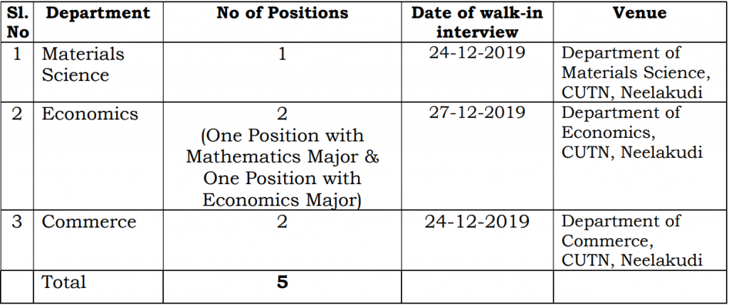 Faculty Recruitment in Central University of Tamil Nadu (CUTN), India