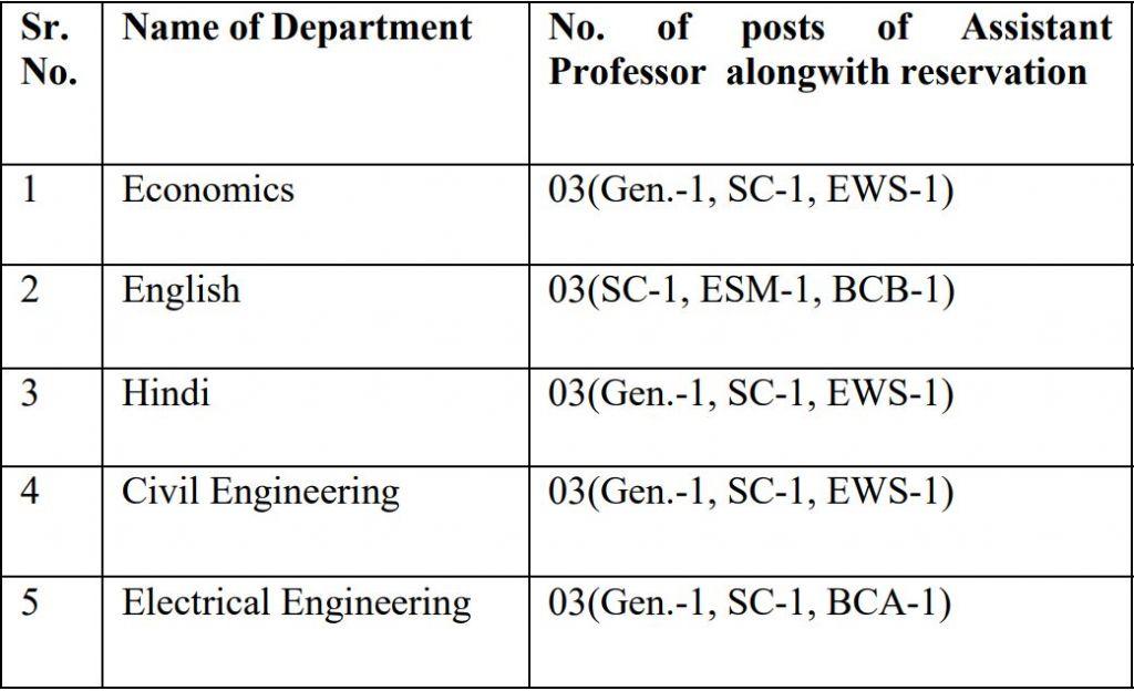 Guru Jambheshwar Recruitment