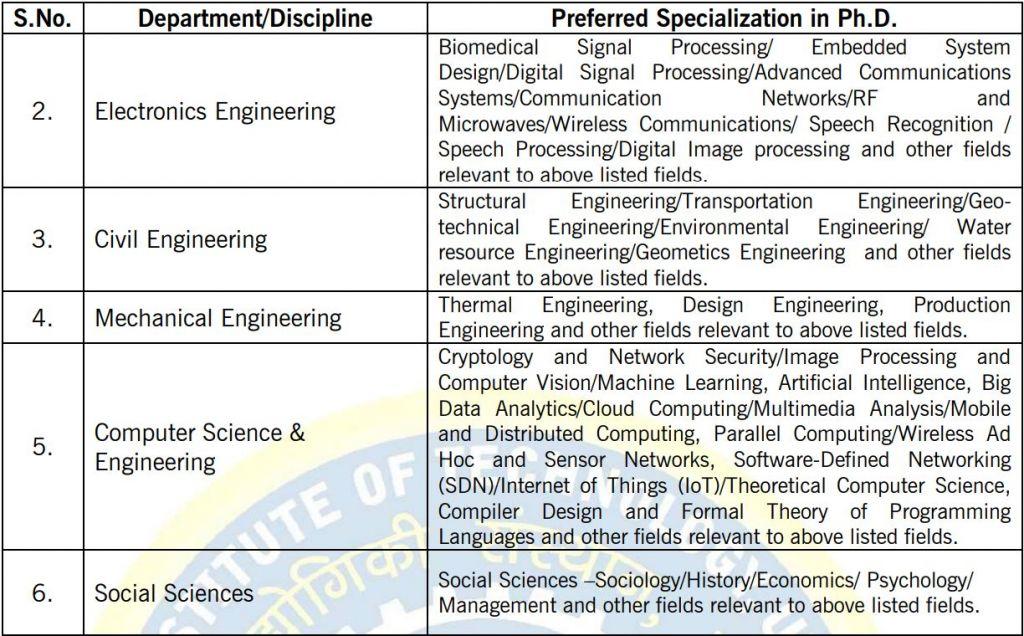 NIT Uttarakhand faculty jobs 2