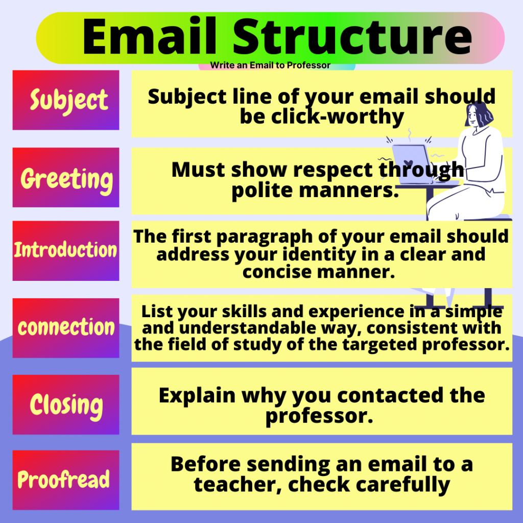 Write an Email to Professor Complete Dos and Don'ts Discussion
