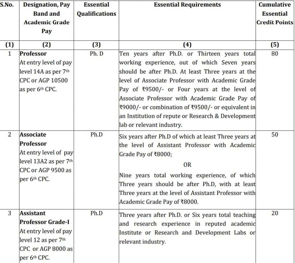 NIT Recruitment 2020, National Institute of Technology Delhi (NITD)