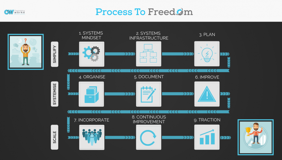 The Process to Freedom